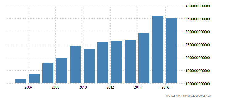 chile net investment in nonfinancial assets current lcu wb data