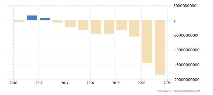 chile net lending   net borrowing  current lcu wb data