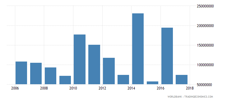 chile net official development assistance and official aid received constant 2007 us dollar wb data