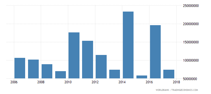 chile net official development assistance received constant 2007 us dollar wb data