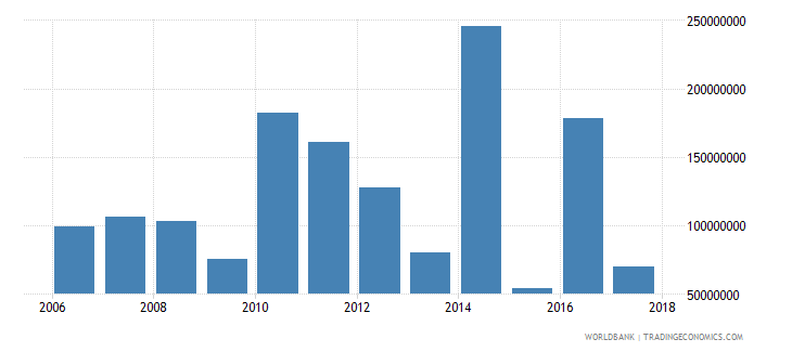 chile net official development assistance received current us$ cd1 wb data