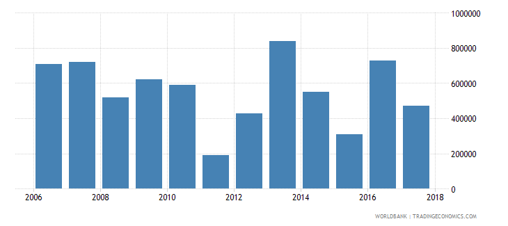 chile net official flows from un agencies iaea us dollar wb data