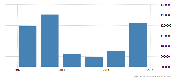 chile net official flows from un agencies ilo current us$ wb data
