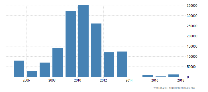 chile net official flows from un agencies unaids us dollar wb data