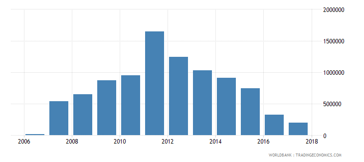 chile net official flows from un agencies undp us dollar wb data