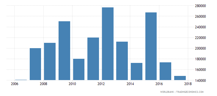 chile net official flows from un agencies unfpa us dollar wb data