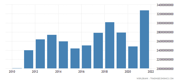 chile net taxes on products us dollar wb data