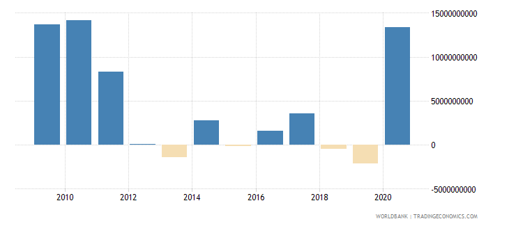 chile net trade in goods and services bop us dollar wb data