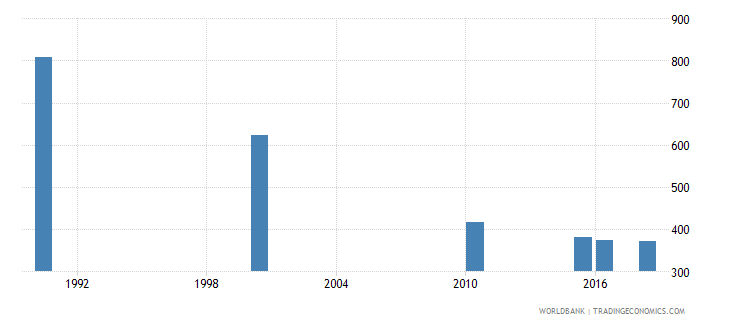 chile number of deaths ages 5 14 years wb data