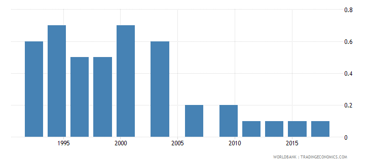 chile number of poor at $1 90 a day 2011 ppp millions wb data