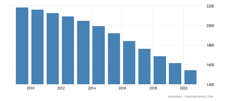 chile number of under five deaths wb data