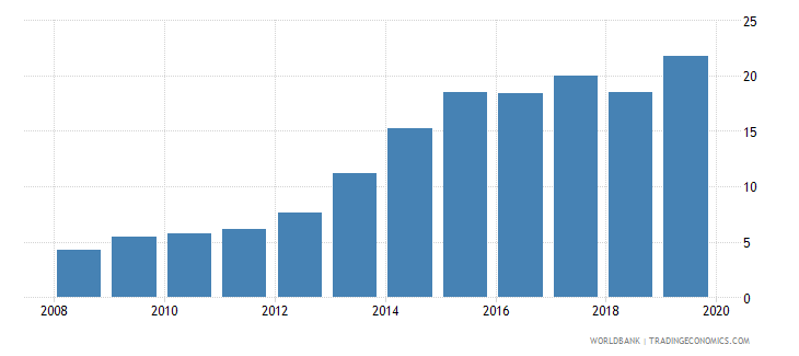 chile outstanding international private debt securities to gdp percent wb data