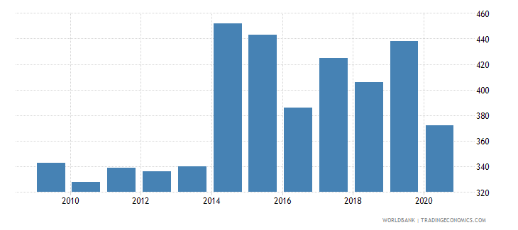 chile patent applications residents wb data