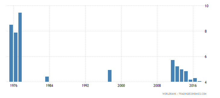 chile percentage of repeaters in grade 1 of lower secondary general education female percent wb data