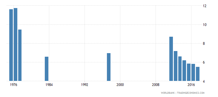 chile percentage of repeaters in grade 1 of lower secondary general education male percent wb data