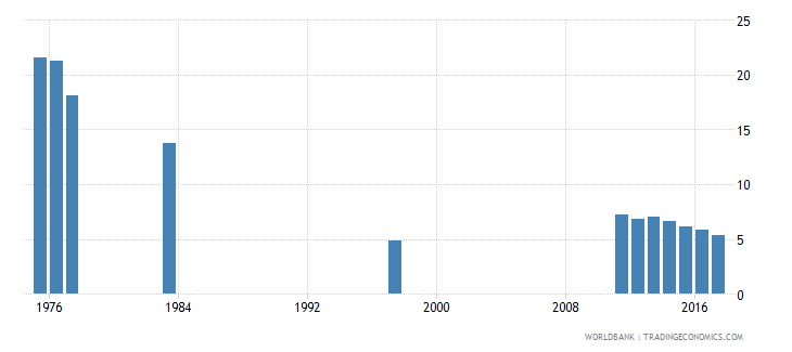 chile percentage of repeaters in grade 1 of primary education male percent wb data