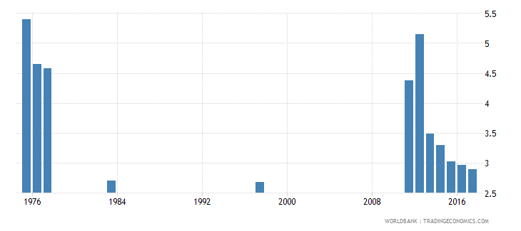chile percentage of repeaters in grade 2 of lower secondary general education female percent wb data