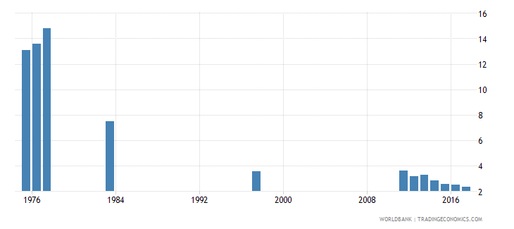 chile percentage of repeaters in grade 2 of primary education female percent wb data