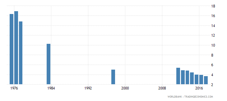 chile percentage of repeaters in grade 2 of primary education male percent wb data