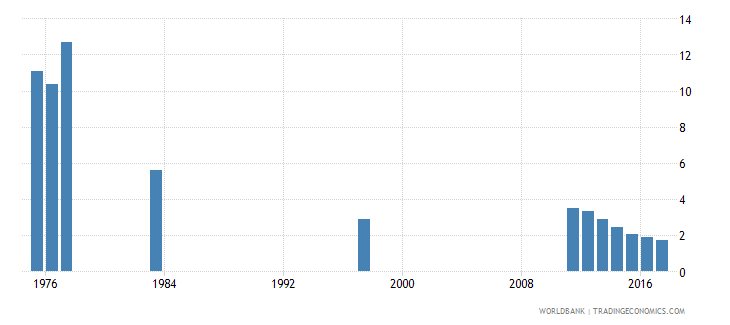 chile percentage of repeaters in grade 3 of primary education female percent wb data