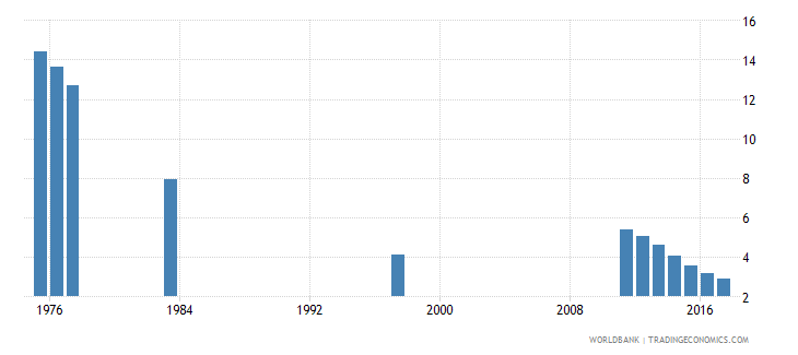 chile percentage of repeaters in grade 3 of primary education male percent wb data