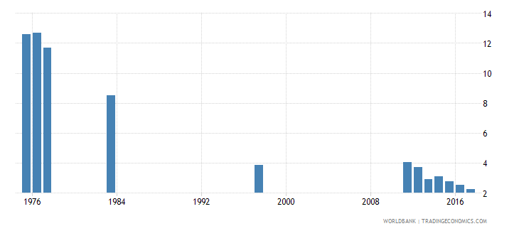 chile percentage of repeaters in grade 4 of primary education male percent wb data