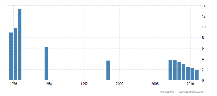 chile percentage of repeaters in grade 5 of primary education female percent wb data