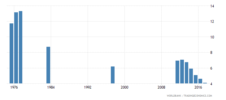 chile percentage of repeaters in grade 5 of primary education male percent wb data