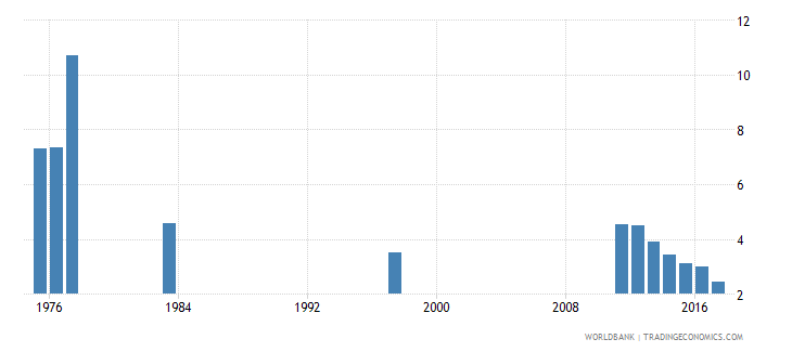 chile percentage of repeaters in grade 6 of primary education female percent wb data