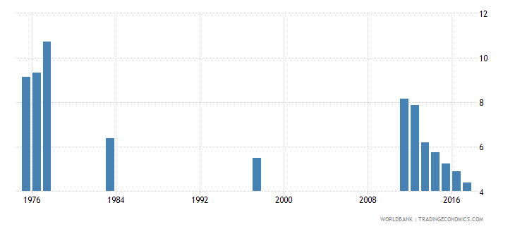 chile percentage of repeaters in grade 6 of primary education male percent wb data