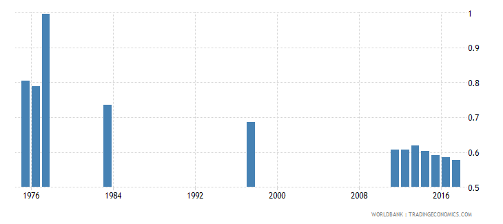chile percentage of repeaters in primary education all grades gender parity index gpi wb data