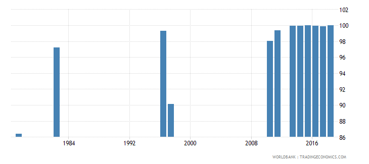 chile persistence to grade 5 female percent of cohort wb data