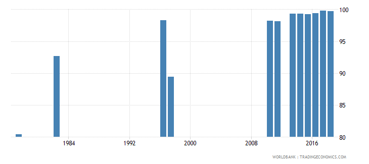 chile persistence to grade 5 male percent of cohort wb data