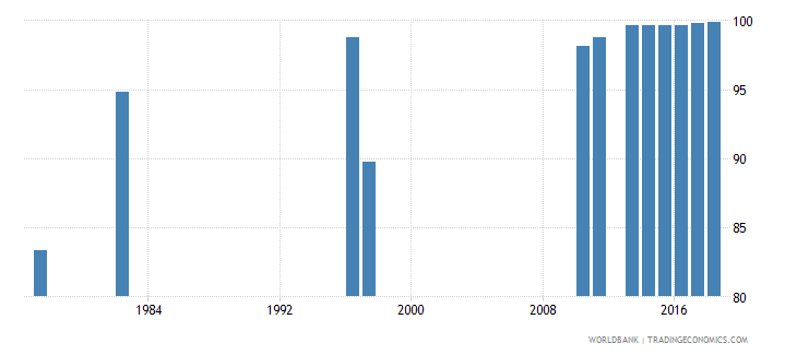 chile persistence to grade 5 total percent of cohort wb data