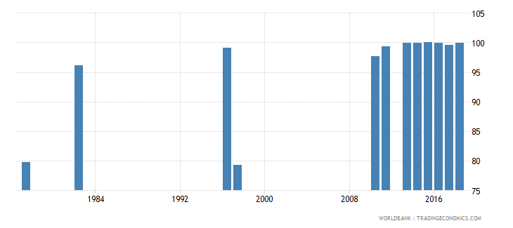 chile persistence to last grade of primary female percent of cohort wb data
