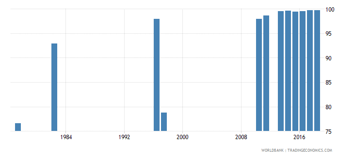 chile persistence to last grade of primary total percent of cohort wb data