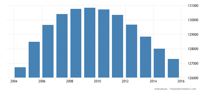 chile population age 0 male wb data