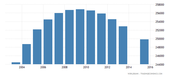 chile population age 0 total wb data
