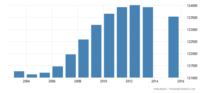 chile population age 1 female wb data