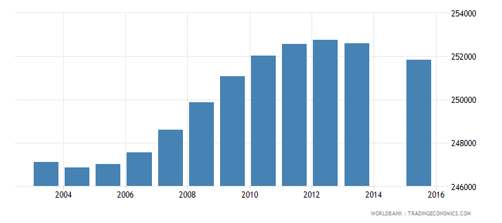 chile population age 1 total wb data