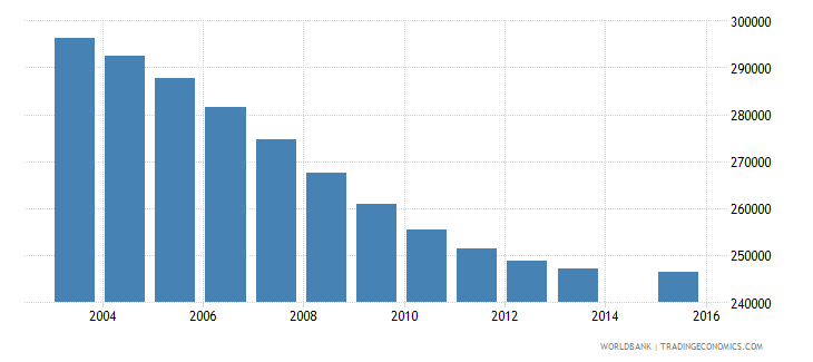 chile population age 10 total wb data