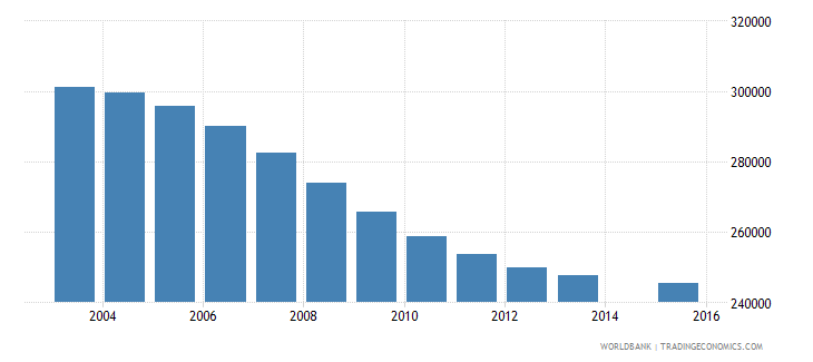 chile population age 11 total wb data