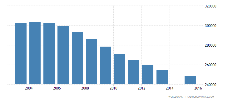 chile population age 13 total wb data