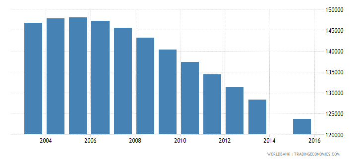 chile population age 14 female wb data