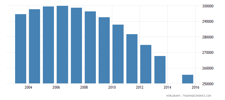 chile population age 15 total wb data