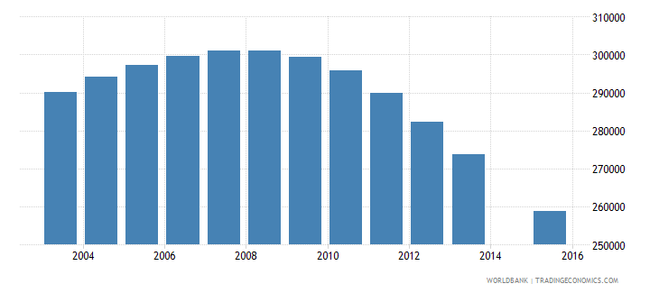 chile population age 16 total wb data