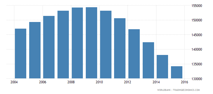 chile population age 17 male wb data