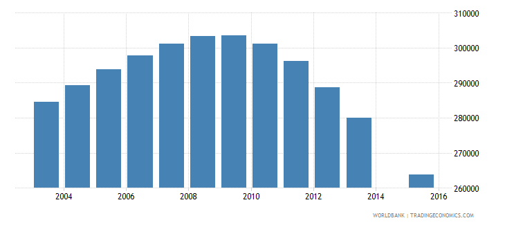 chile population age 17 total wb data