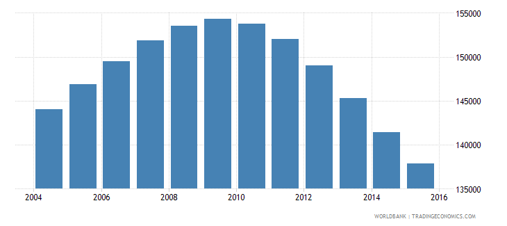 chile population age 18 male wb data