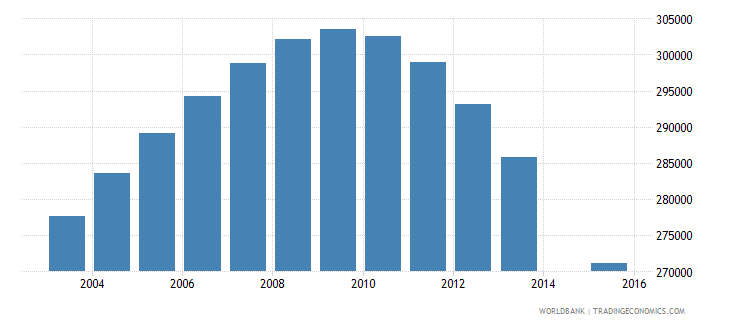 chile population age 18 total wb data